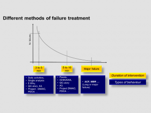 Major failure analysis
