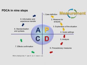 PDCA or Deming Circle: Plan Do Check Act