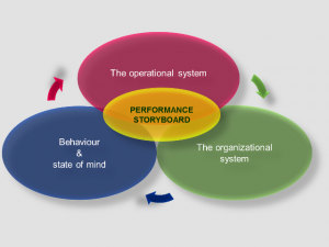 PERFORMANCE STORYBOARD SYSTEM