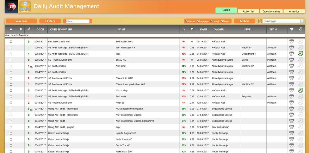 Daily Audit Management Cases