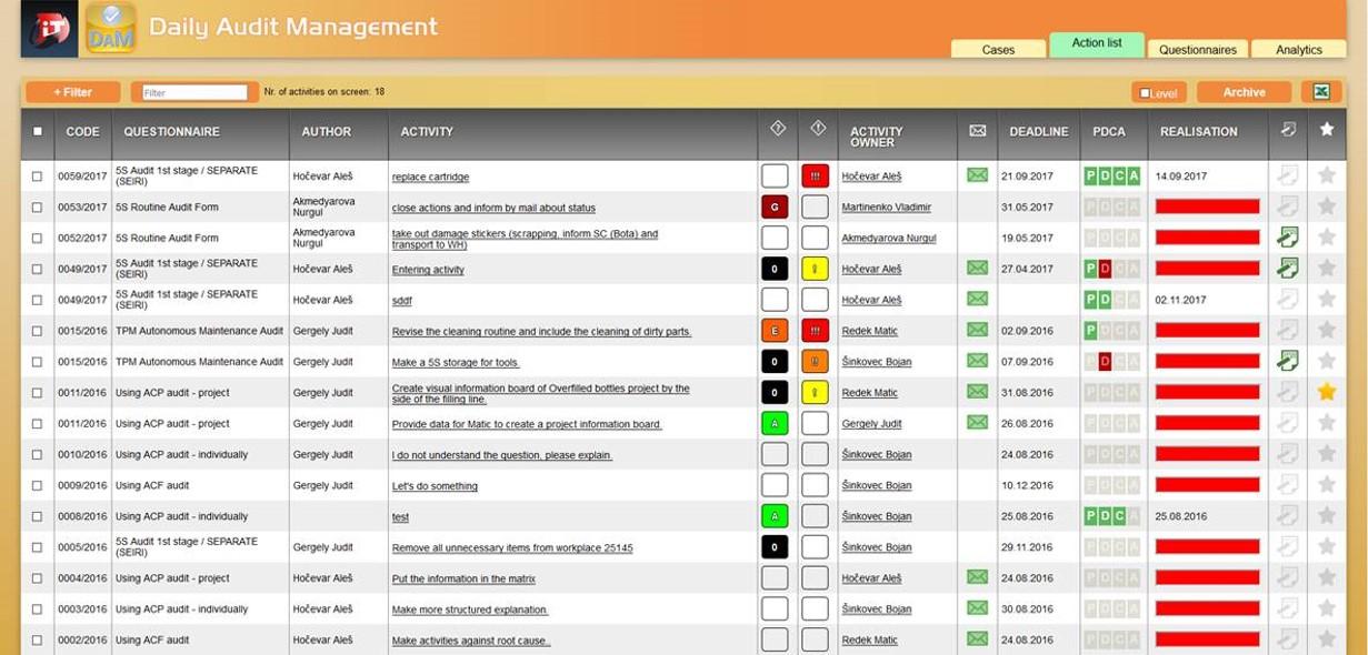 Daily Audit Management_Action list