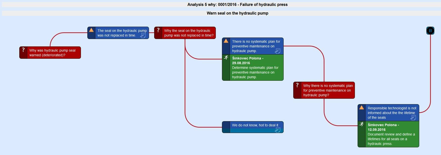 ACF Analyses of Causes for Failure Visual Display