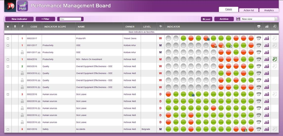 Performance Management Board