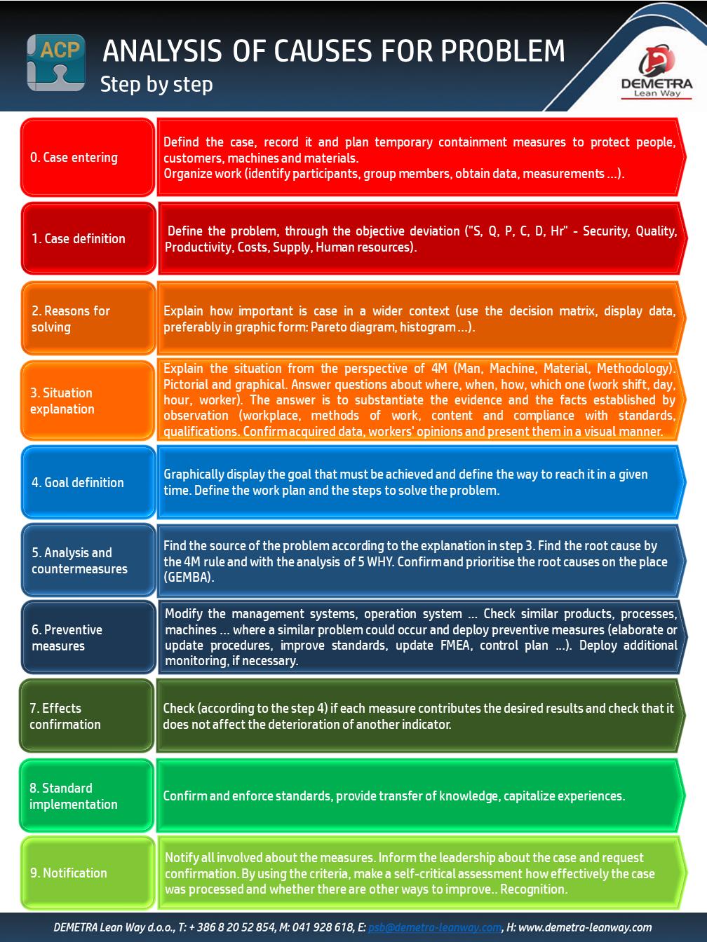 ACP analysis of causes for problem step description